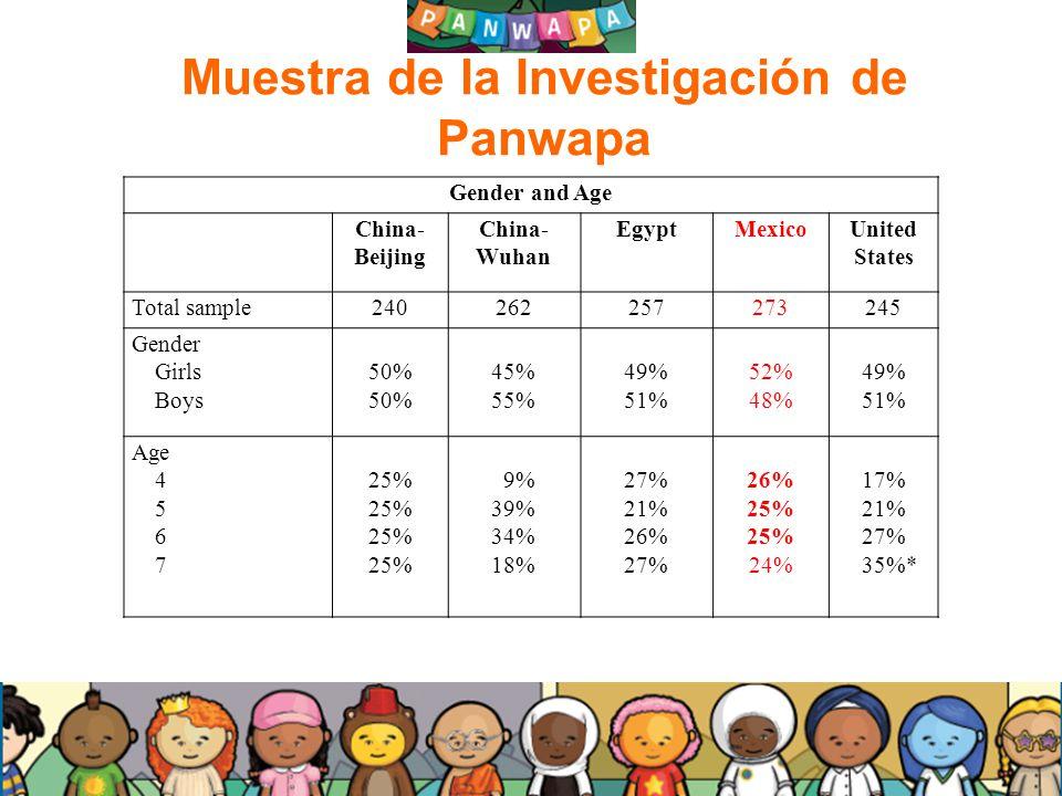 Muestra de la Investigación de Panwapa