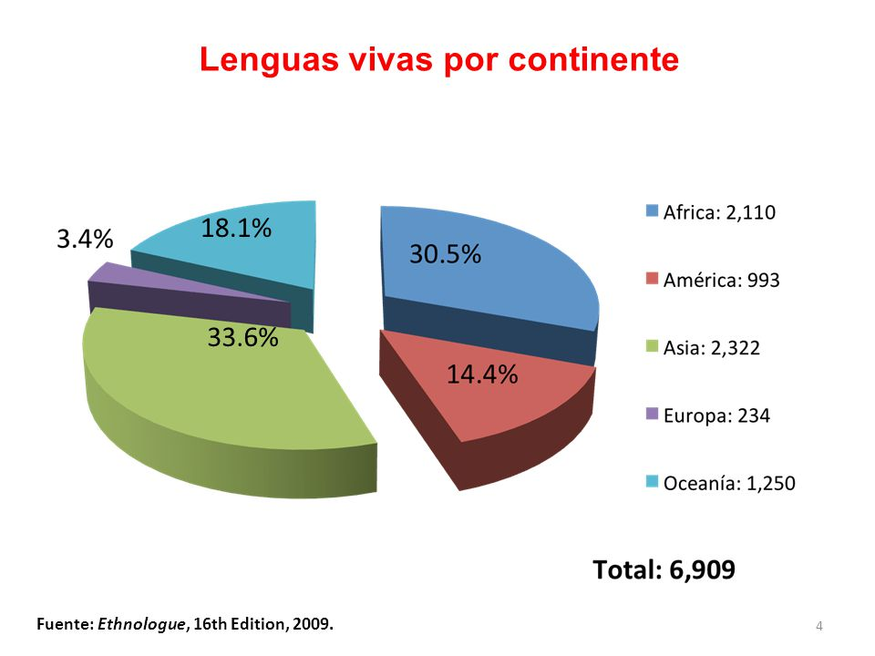 Lenguas vivas por continente
