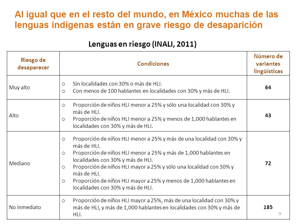 Lenguas en riesgo (INALI, 2011) Número de variantes lingüísticas