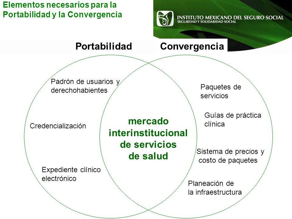 mercado interinstitucional de servicios