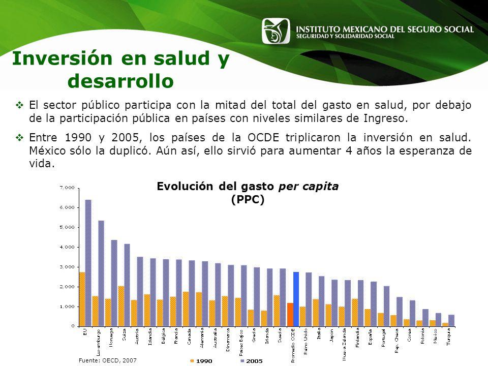 Evolución del gasto per capita (PPC)