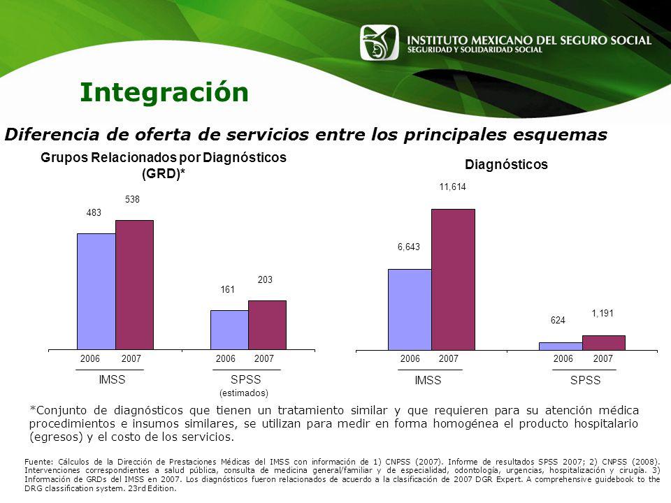 Grupos Relacionados por Diagnósticos (GRD)*