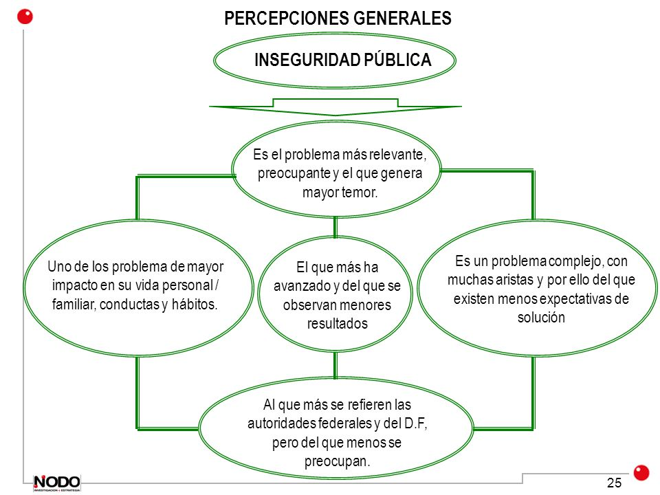 PERCEPCIONES GENERALES