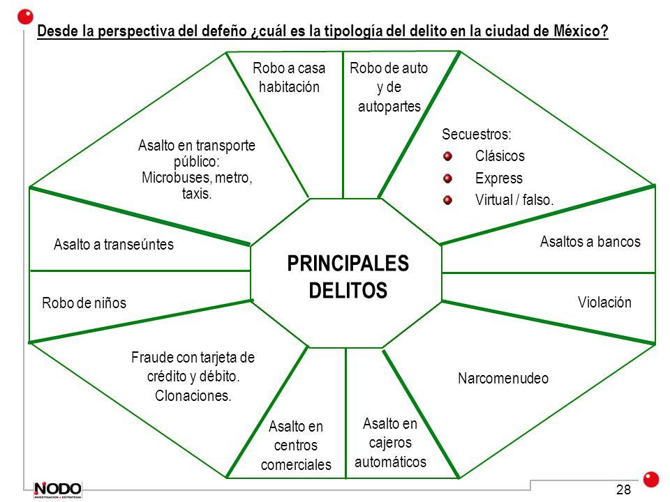 Desde la perspectiva del defeño ¿cuál es la tipología del delito en la ciudad de México