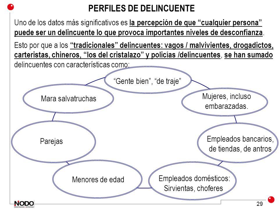 PERFILES DE DELINCUENTE
