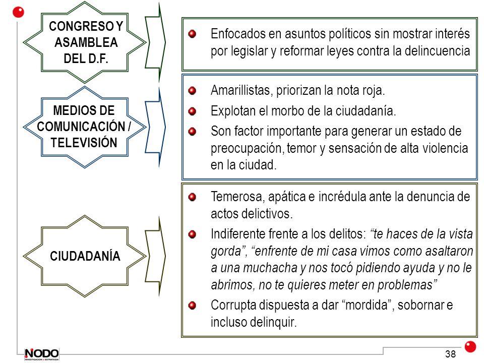 CONGRESO Y ASAMBLEA DEL D.F. MEDIOS DE COMUNICACIÓN / TELEVISIÓN