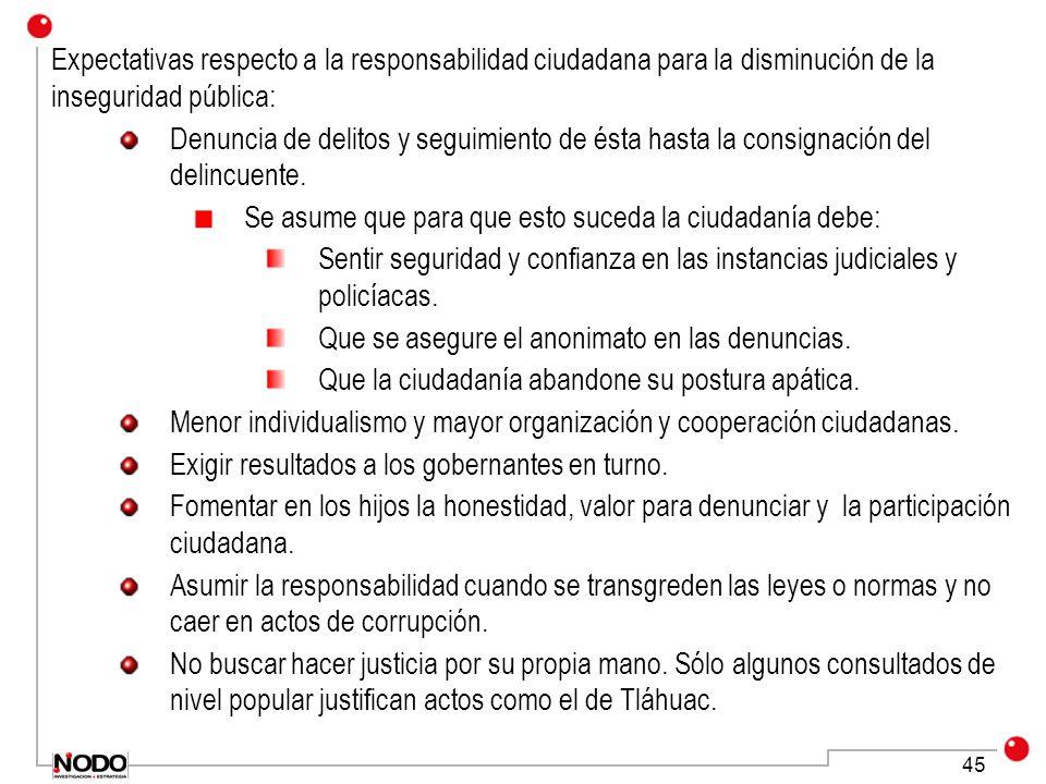 Expectativas respecto a la responsabilidad ciudadana para la disminución de la inseguridad pública: