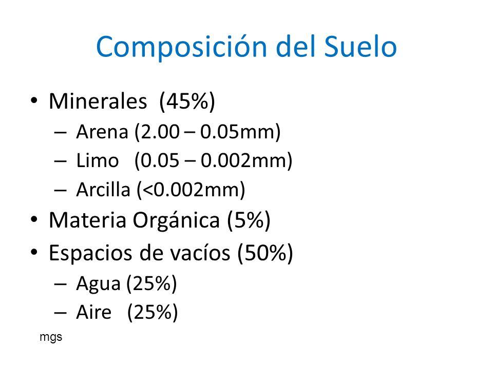 Composición del Suelo Minerales (45%) Materia Orgánica (5%)
