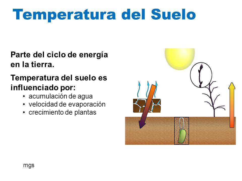 Temperatura del Suelo Parte del ciclo de energía en la tierra.