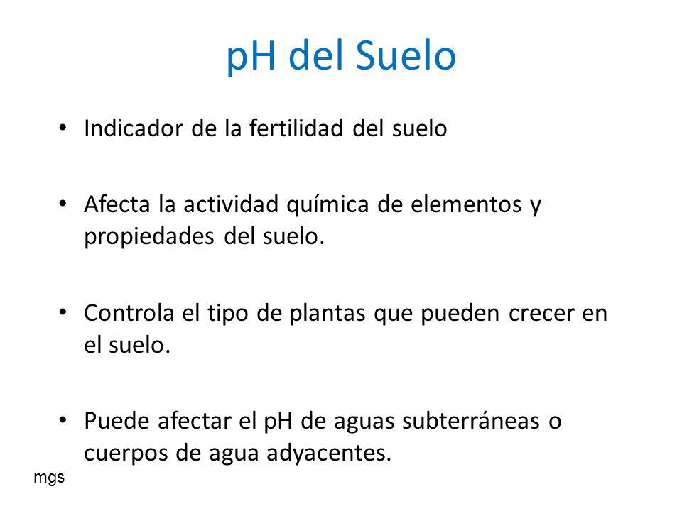 pH del Suelo Indicador de la fertilidad del suelo