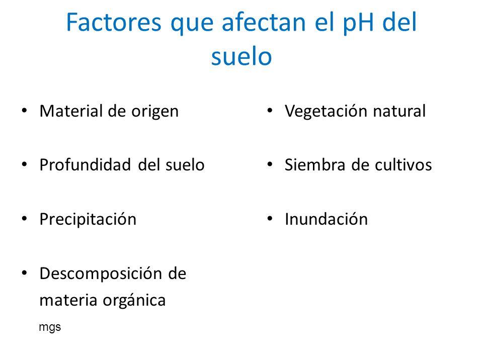 Factores que afectan el pH del suelo