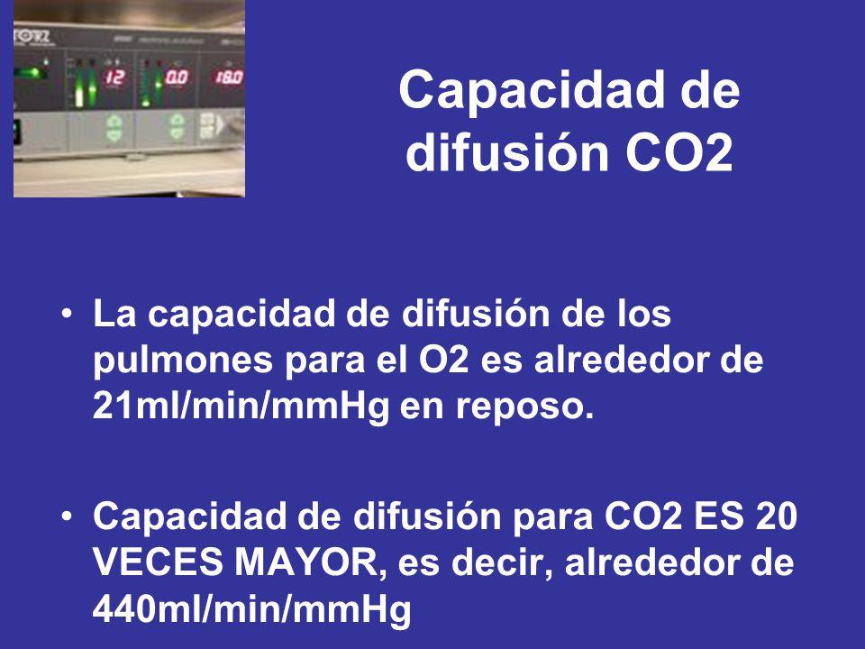 Capacidad de difusión CO2