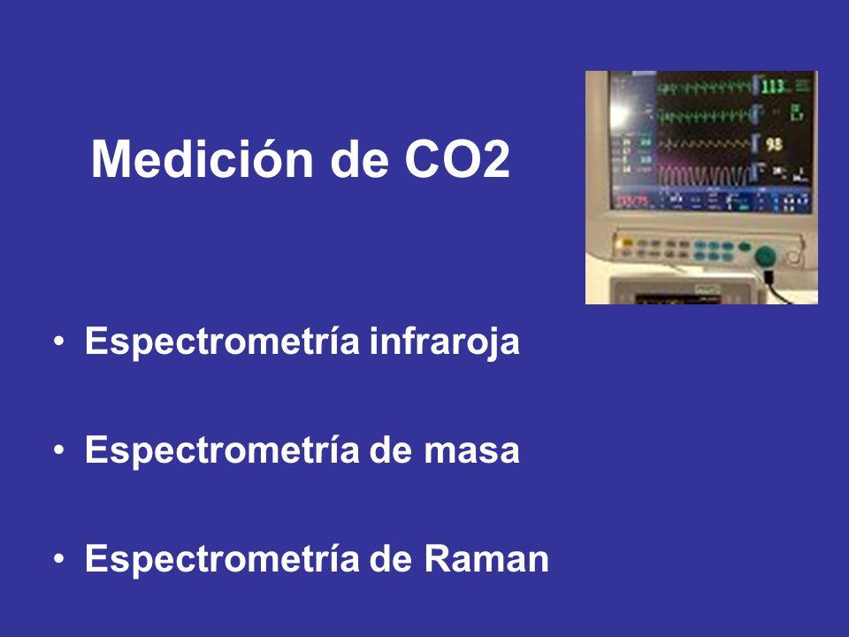 Medición de CO2 Espectrometría infraroja Espectrometría de masa