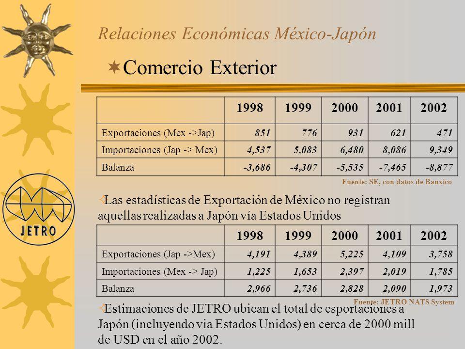 Relaciones Económicas México-Japón