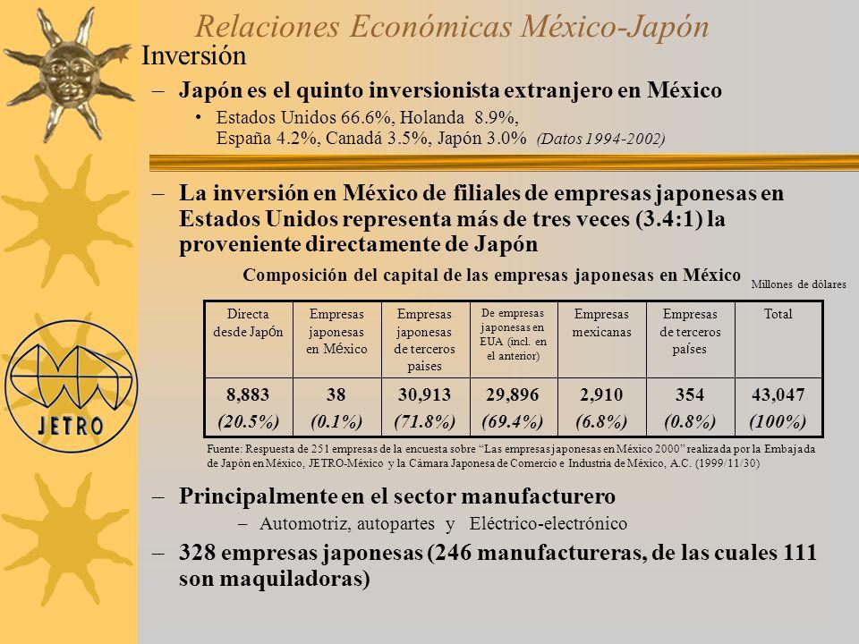 Composición del capital de las empresas japonesas en México
