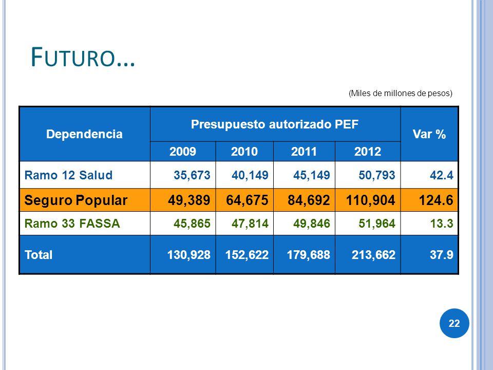 Presupuesto autorizado PEF