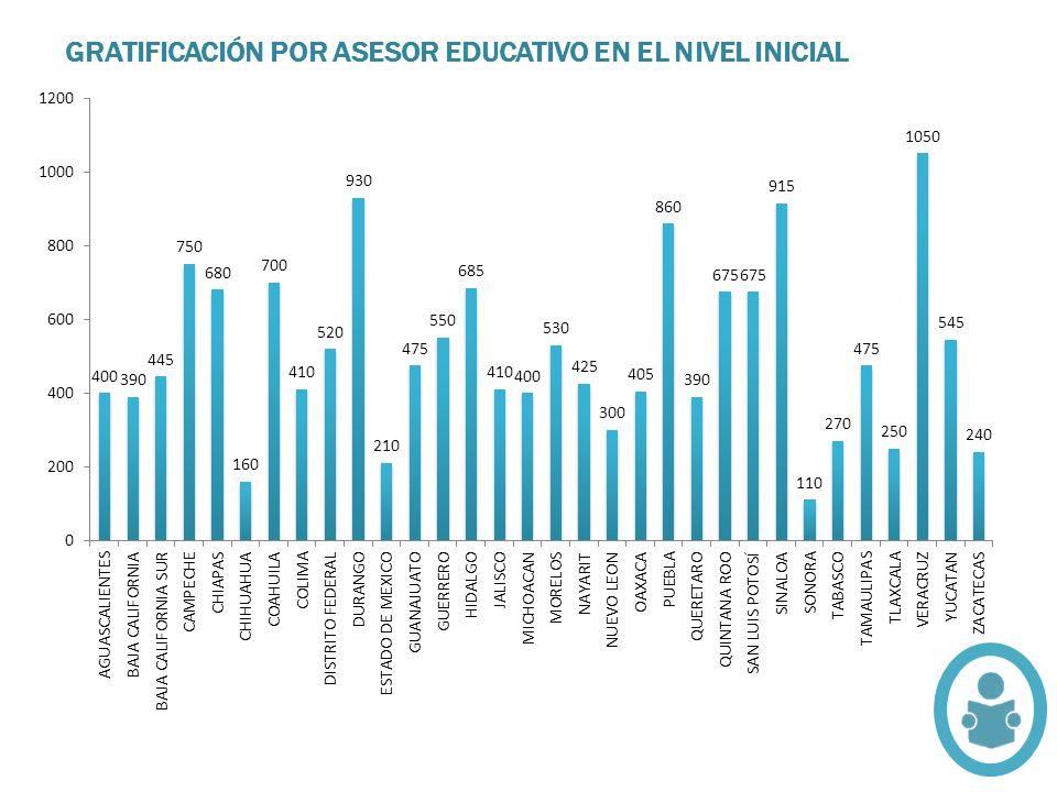 GRATIFICACIÓN POR ASESOR EDUCATIVO EN EL NIVEL INICIAL