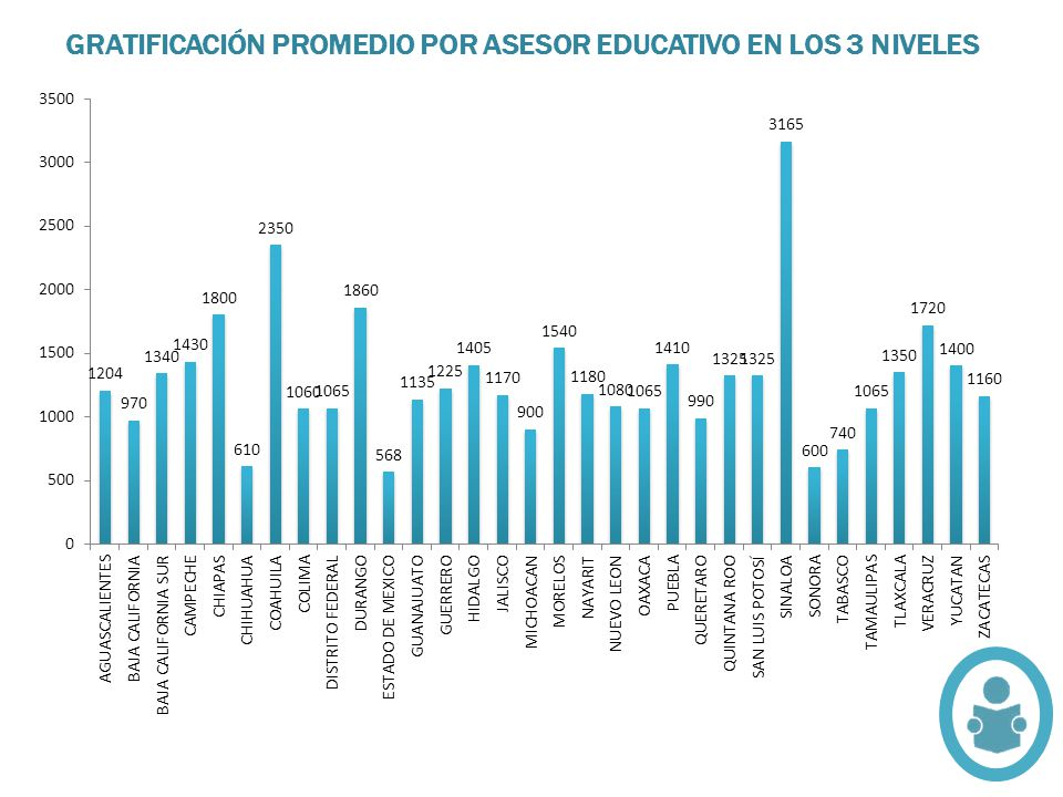 GRATIFICACIÓN PROMEDIO POR ASESOR EDUCATIVO EN LOS 3 NIVELES