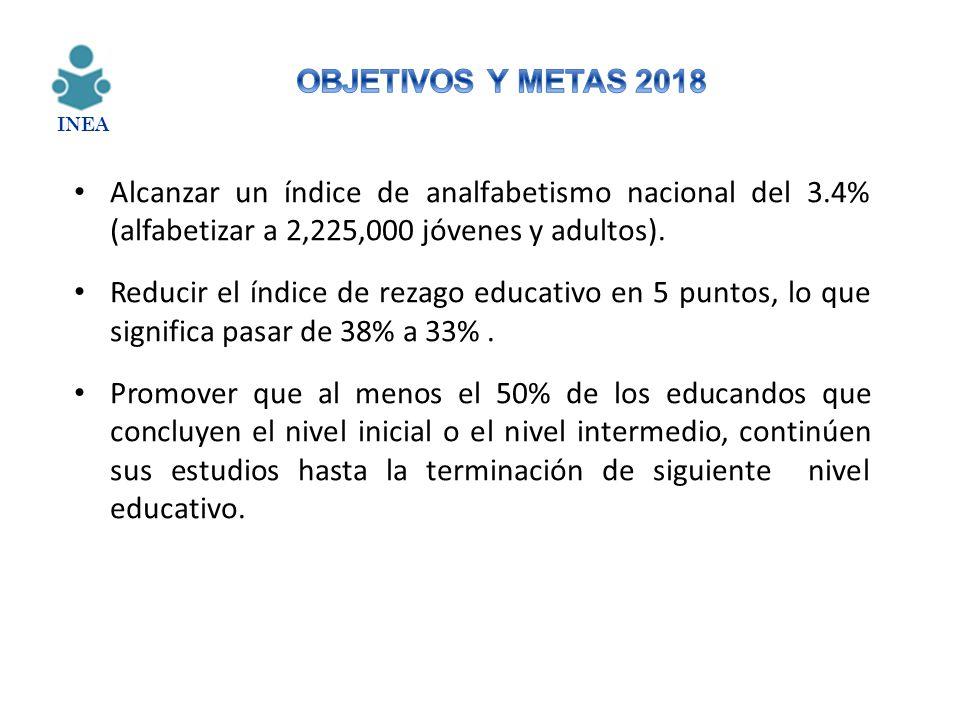 OBJETIVOS Y METAS 2018 INEA. Alcanzar un índice de analfabetismo nacional del 3.4% (alfabetizar a 2,225,000 jóvenes y adultos).