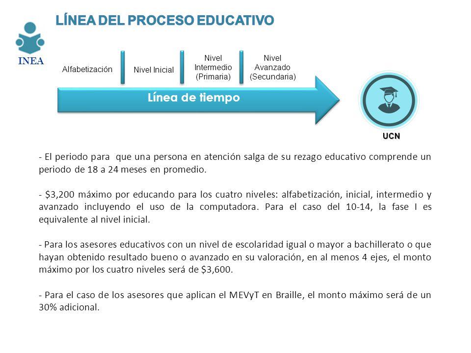 LÍNEA DEL PROCESO EDUCATIVO