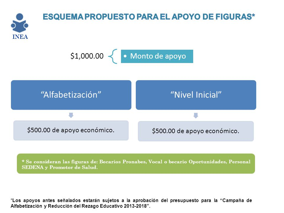 Alfabetización Nivel Inicial $1,000.00 Monto de apoyo