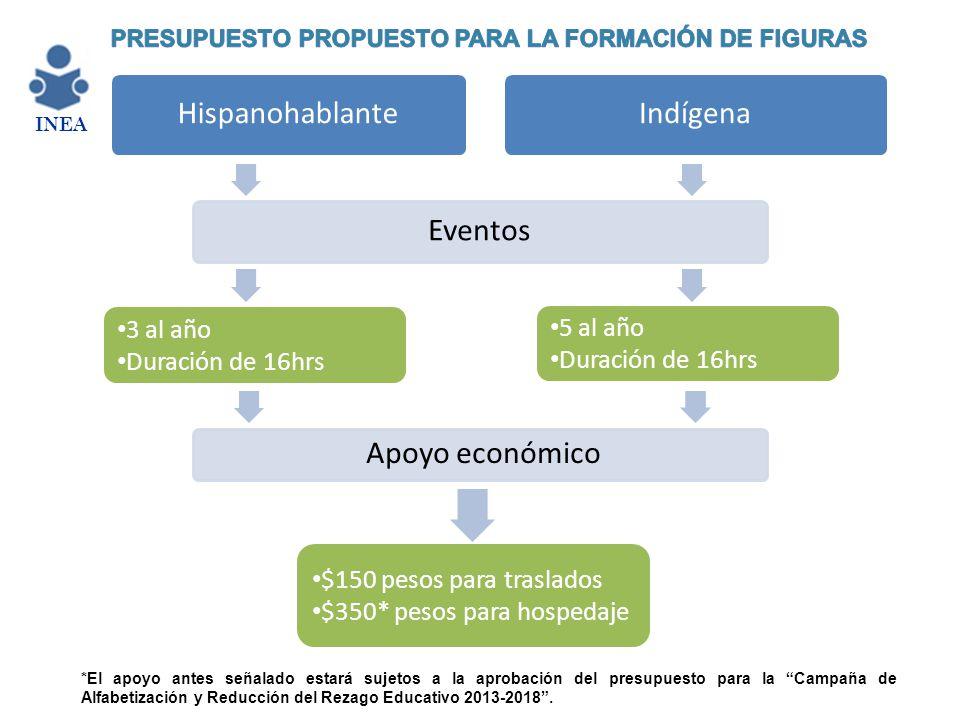 Hispanohablante Indígena Eventos Apoyo económico 3 al año 5 al año