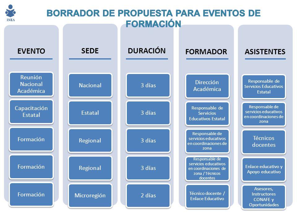 BORRADOR DE PROPUESTA PARA EVENTOS DE FORMACIÓN