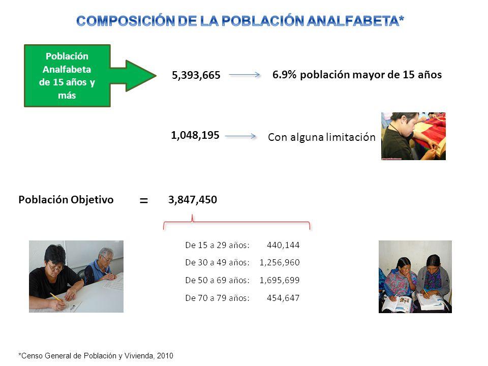 = COMPOSICIÓN DE LA POBLACIÓN ANALFABETA* 5,393,665