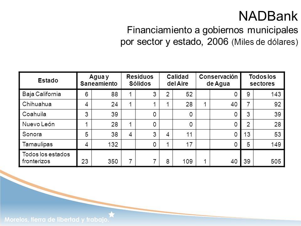 NADBank Financiamiento a gobiernos municipales por sector y estado, 2006 (Miles de dólares)