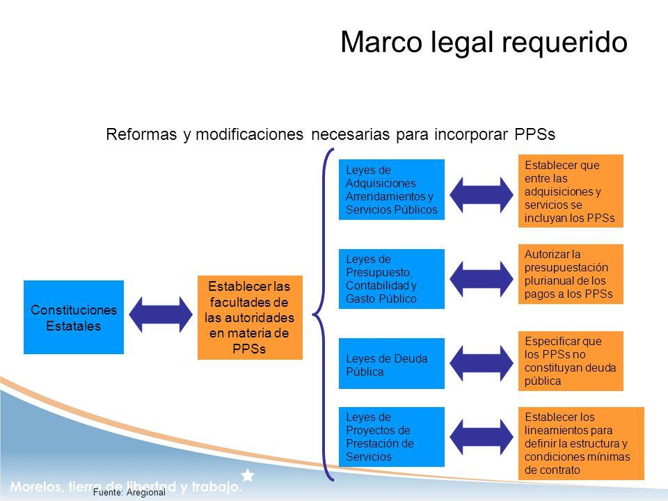 Marco legal requerido Reformas y modificaciones necesarias para incorporar PPSs.