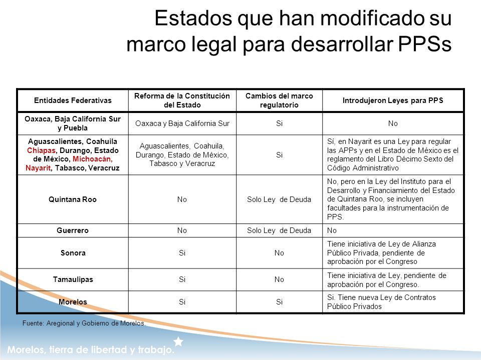 Estados que han modificado su marco legal para desarrollar PPSs