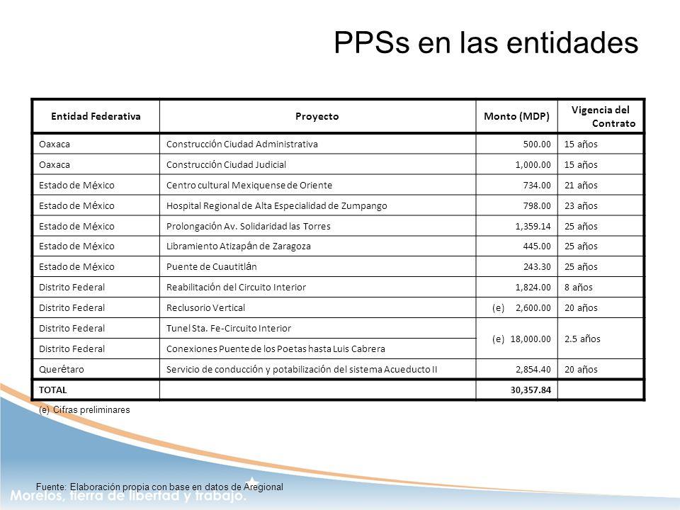 PPSs en las entidades Entidad Federativa Proyecto Monto (MDP)