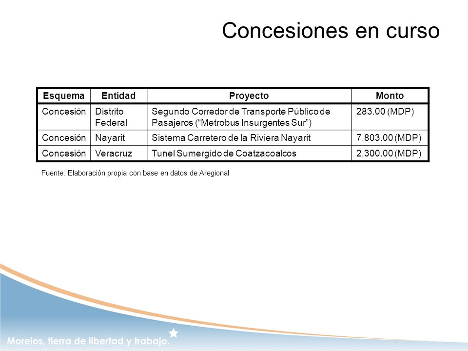 Concesiones en curso Esquema Entidad Proyecto Monto Concesión