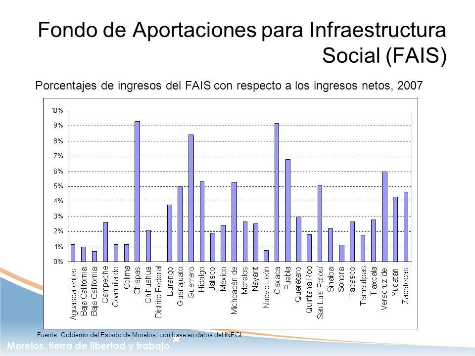Fondo de Aportaciones para Infraestructura Social (FAIS)