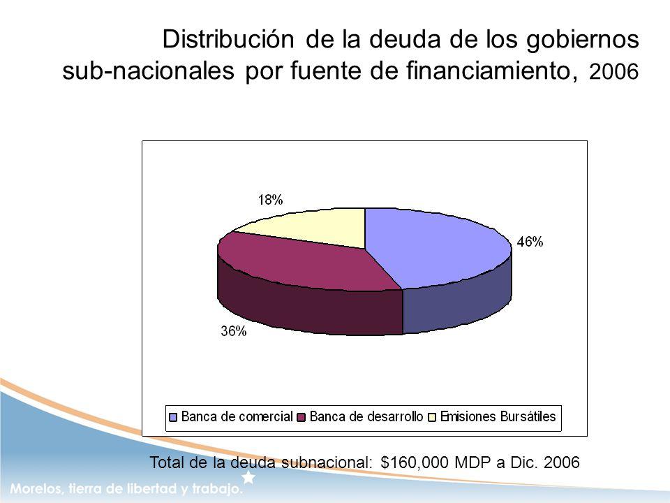 Distribución de la deuda de los gobiernos sub-nacionales por fuente de financiamiento, 2006