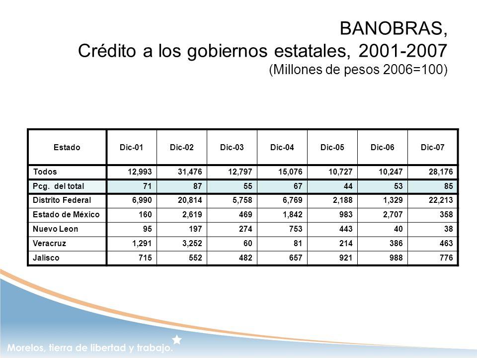 BANOBRAS, Crédito a los gobiernos estatales, 2001-2007 (Millones de pesos 2006=100)