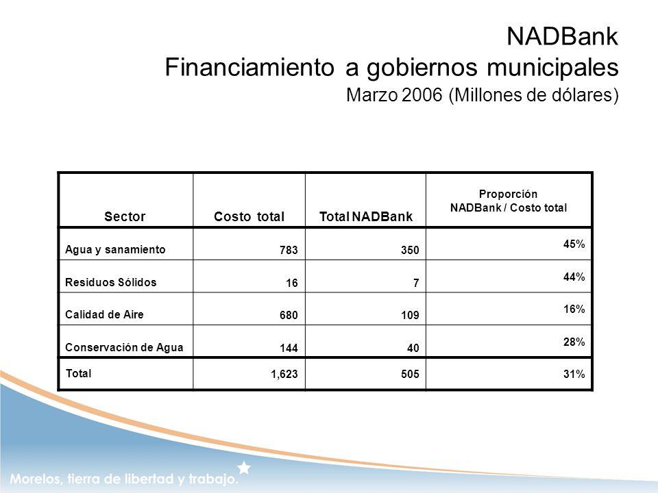 NADBank Financiamiento a gobiernos municipales Marzo 2006 (Millones de dólares)