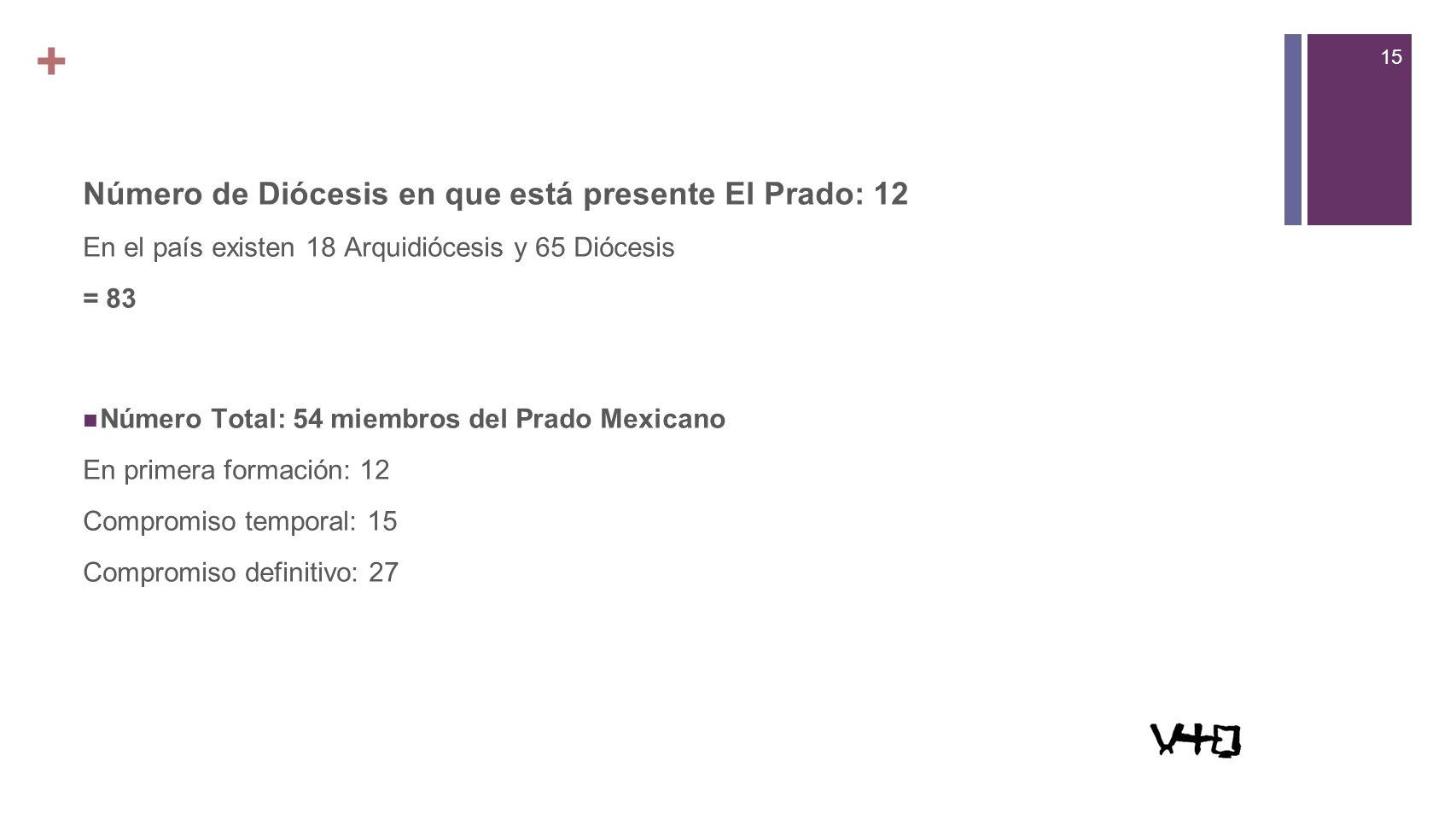 + Número de Diócesis en que está presente El Prado: 12