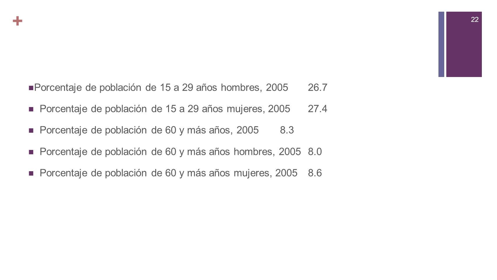 + Porcentaje de población de 15 a 29 años hombres, 2005 26.7
