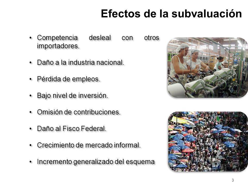 Efectos de la subvaluación