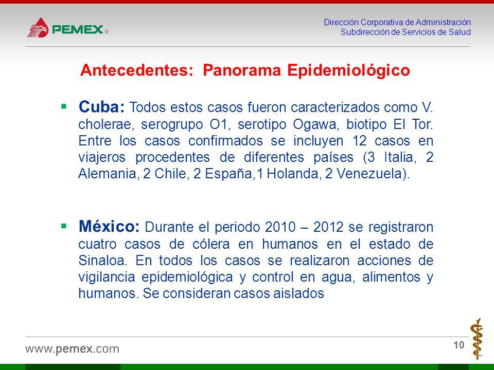 Antecedentes: Panorama Epidemiológico
