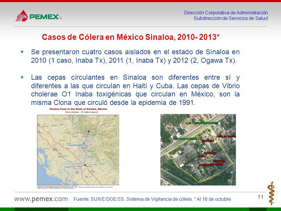 Casos de Cólera en México Sinaloa, 2010- 2013*