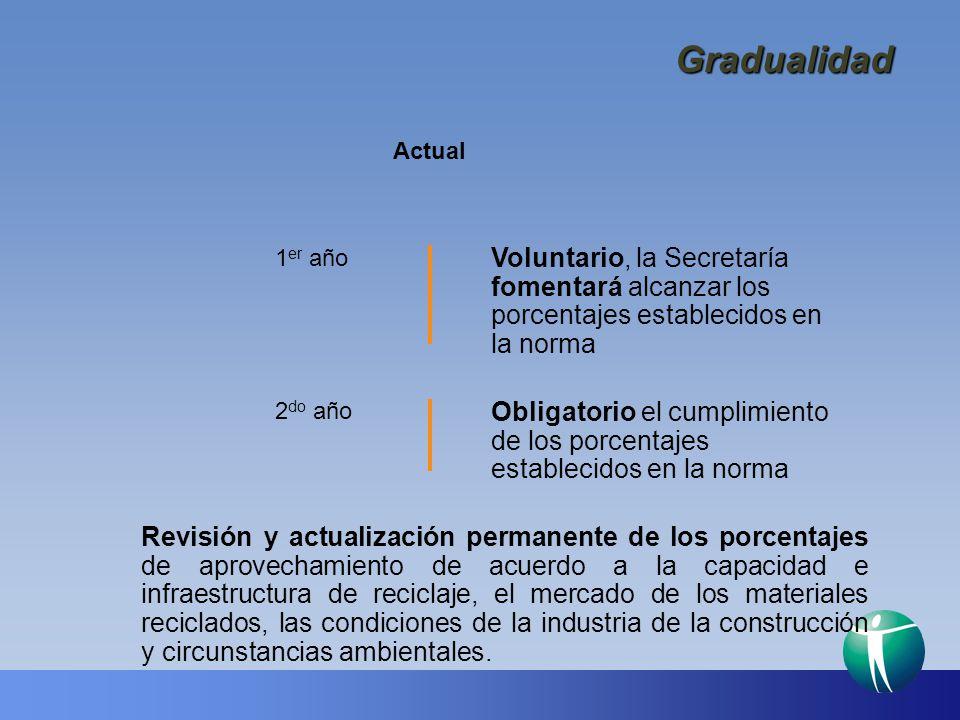 Gradualidad Actual. 1er año. Voluntario, la Secretaría fomentará alcanzar los porcentajes establecidos en la norma.