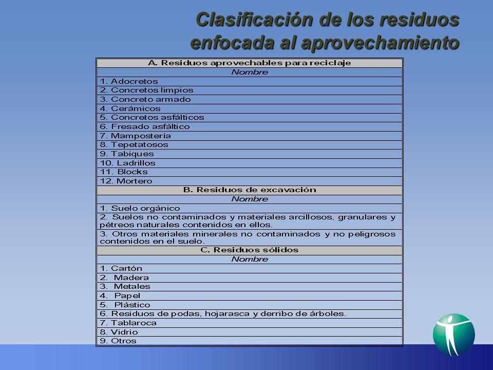 Clasificación de los residuos enfocada al aprovechamiento