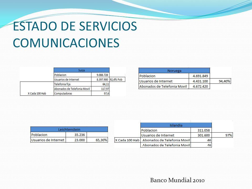 ESTADO DE SERVICIOS COMUNICACIONES