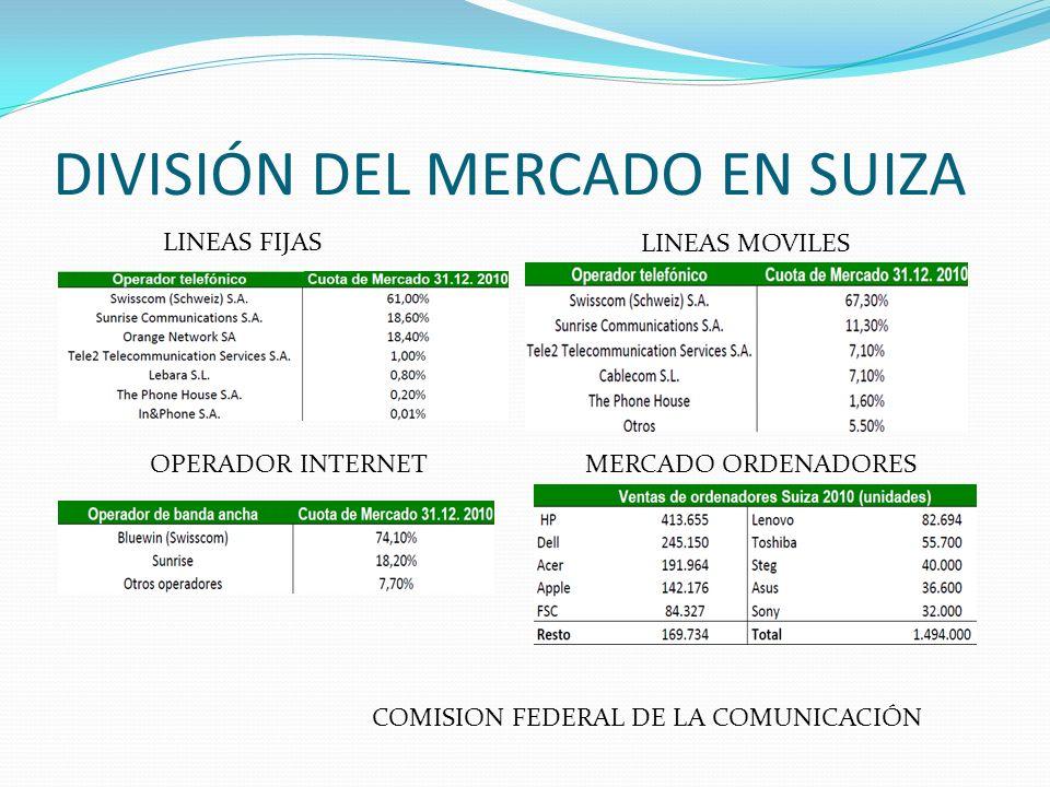 DIVISIÓN DEL MERCADO EN SUIZA