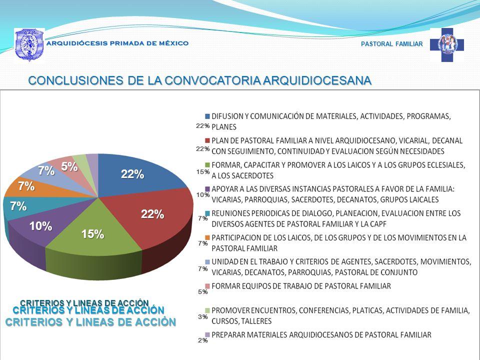 CONCLUSIONES DE LA CONVOCATORIA ARQUIDIOCESANA