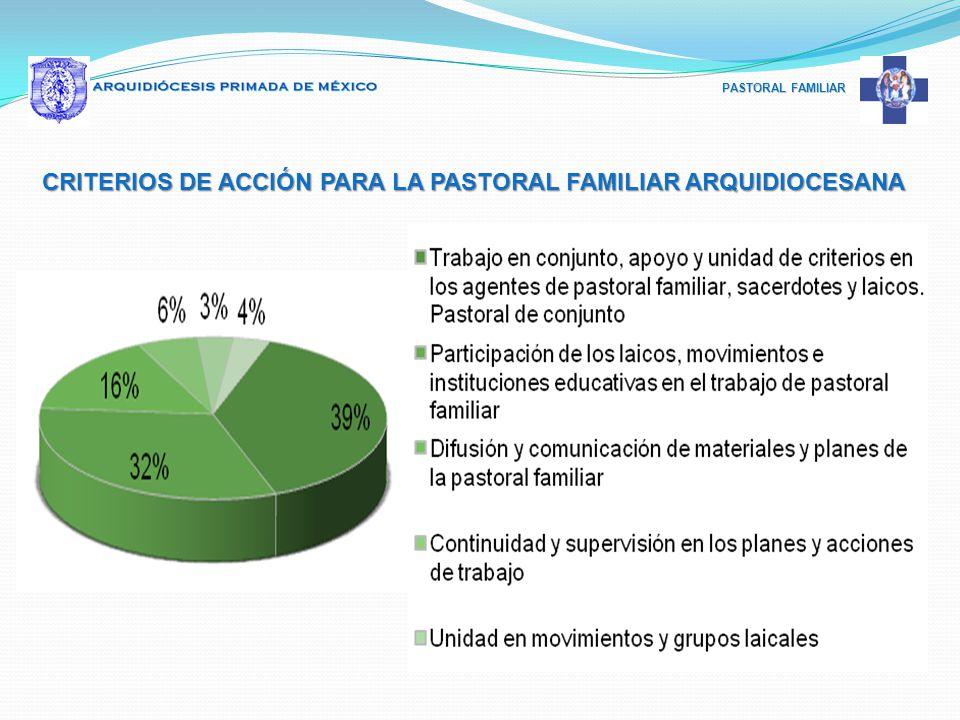 CRITERIOS DE ACCIÓN PARA LA PASTORAL FAMILIAR ARQUIDIOCESANA