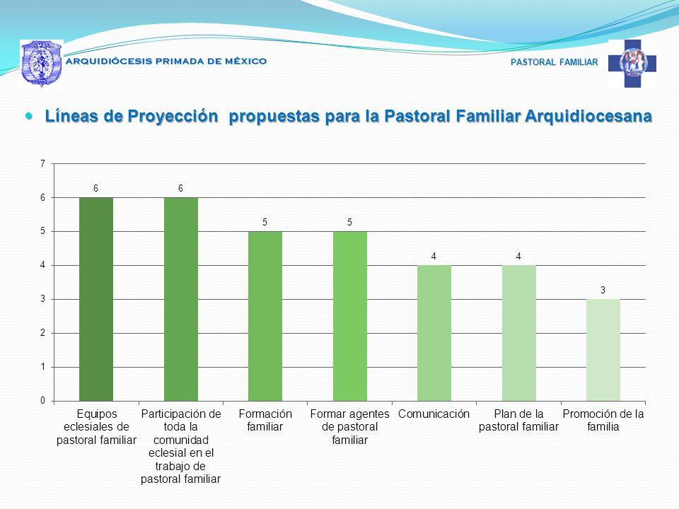Líneas de Proyección propuestas para la Pastoral Familiar Arquidiocesana