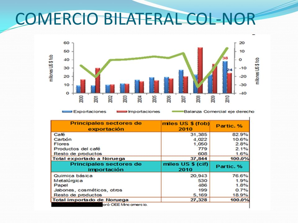 COMERCIO BILATERAL COL-NOR